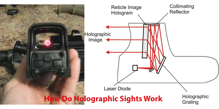 How Do Holographic Sights Work