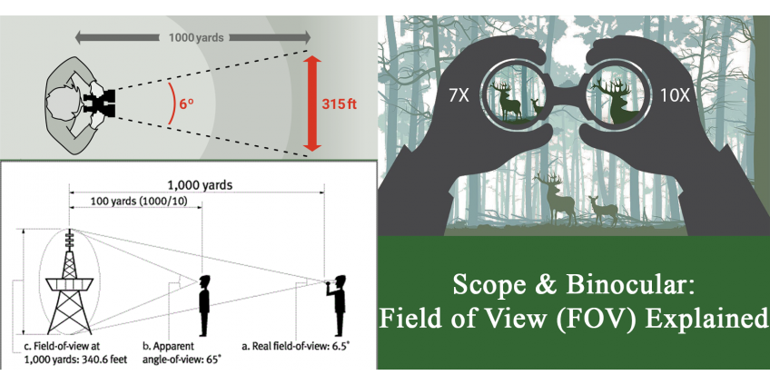 Scope & Binocular Field of View (FOV) Explained